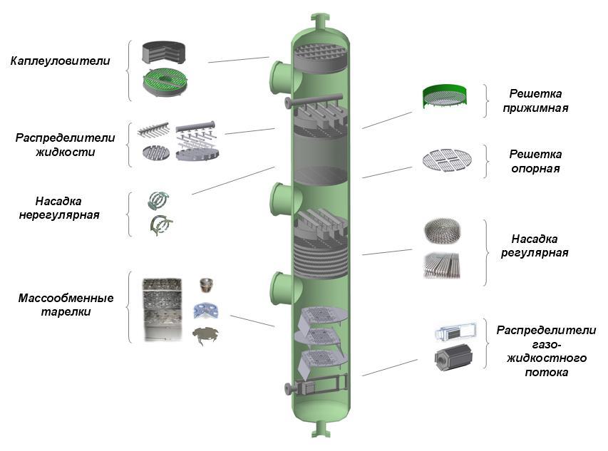 Аппарат колонный с внутренними устройствами