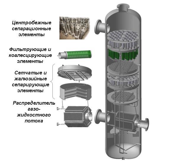 Газосепаратор